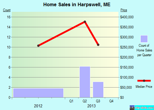 Harpswell,ME real estate house value index trend