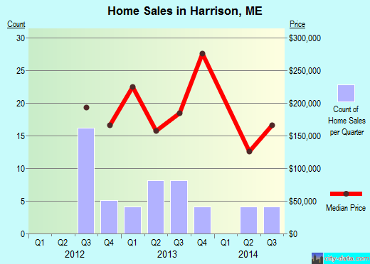 Harrison,ME real estate house value index trend