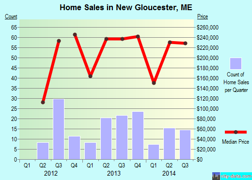 New Gloucester,ME real estate house value index trend