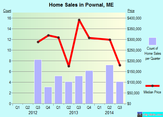 Pownal,ME real estate house value index trend