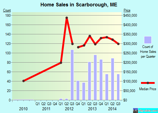 Scarborough,ME real estate house value index trend