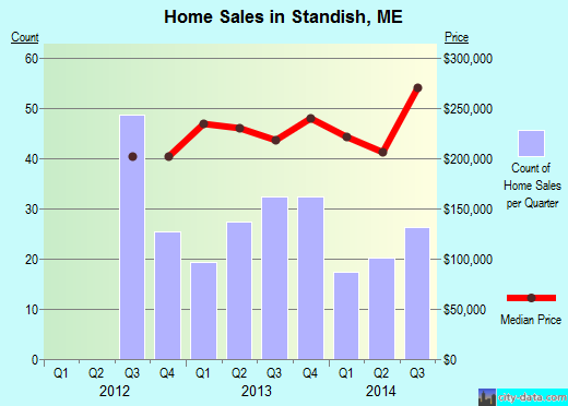 Standish,ME real estate house value index trend