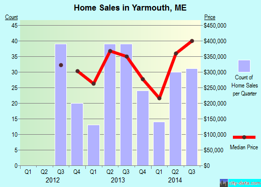 Yarmouth,ME real estate house value index trend