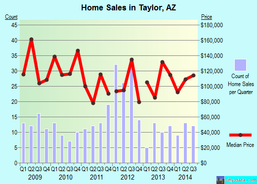 Taylor,AZ real estate house value index trend