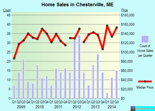 Chesterville,ME real estate house value index trend