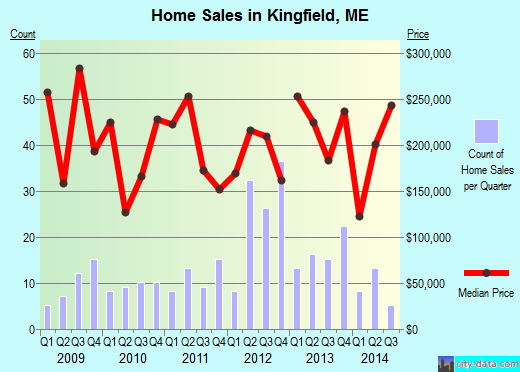 Kingfield,ME real estate house value index trend