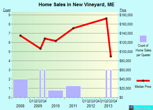 New Vineyard,ME real estate house value index trend