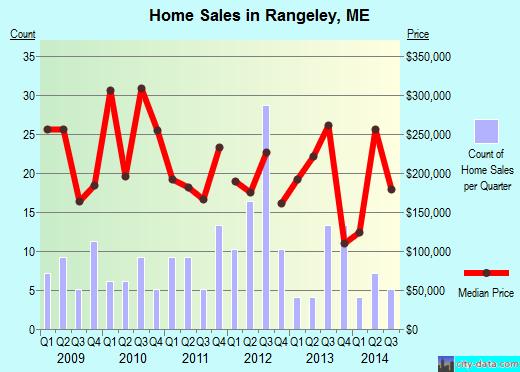 Rangeley,ME real estate house value index trend
