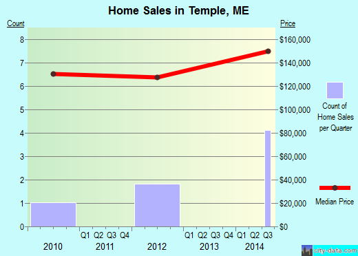 Temple,ME index of house prices
