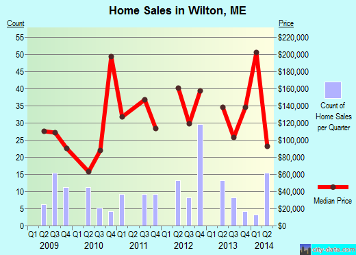 Wilton,ME real estate house value index trend