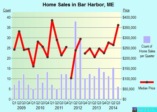 Bar Harbor,ME real estate house value index trend