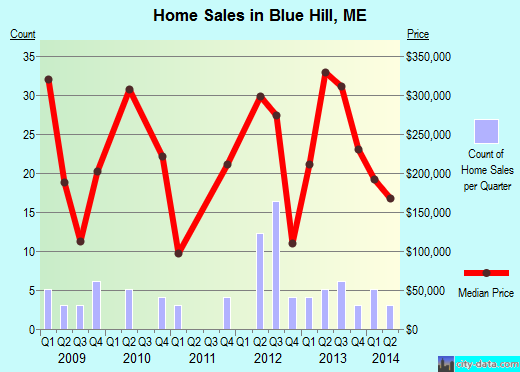 Blue Hill,ME real estate house value index trend