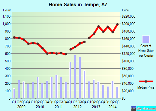Tempe,AZ real estate house value index trend
