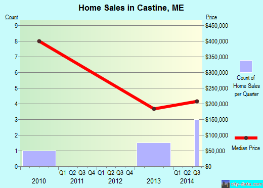 Castine,ME real estate house value index trend