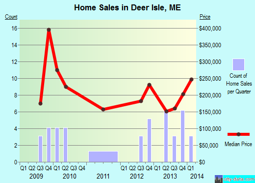 Deer Isle,ME real estate house value index trend
