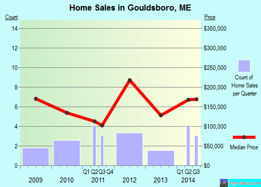 Gouldsboro,ME real estate house value index trend
