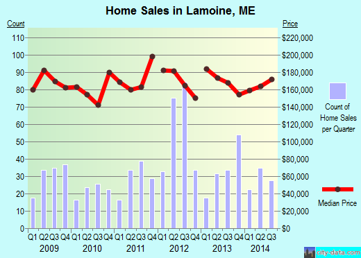 Lamoine,ME real estate house value index trend