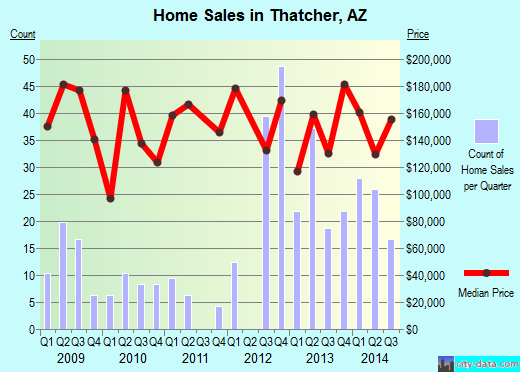Thatcher,AZ real estate house value index trend