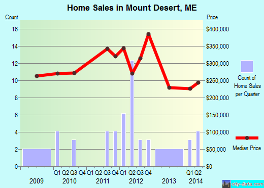 Mount Desert,ME real estate house value index trend