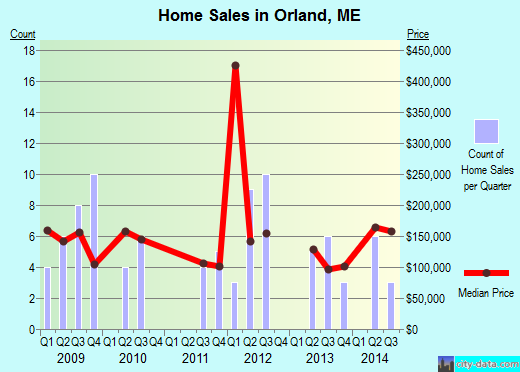 Orland,ME real estate house value index trend