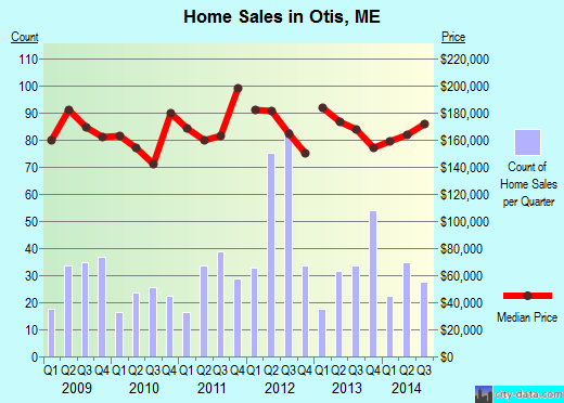 Otis,ME real estate house value index trend
