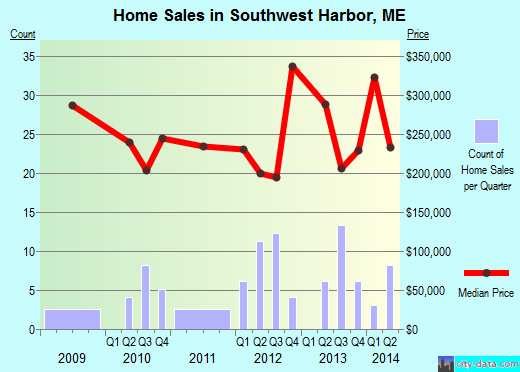 Southwest Harbor,ME real estate house value index trend