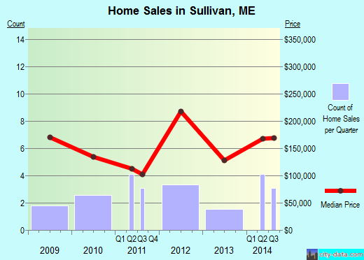 Sullivan,ME real estate house value index trend