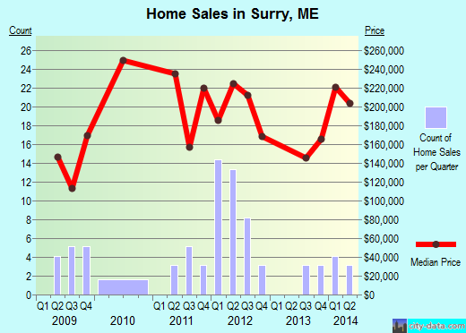 Surry,ME real estate house value index trend