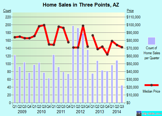 Three Points,AZ real estate house value index trend