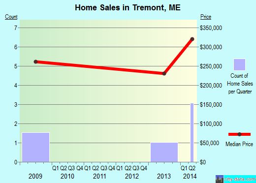 Tremont,ME real estate house value index trend