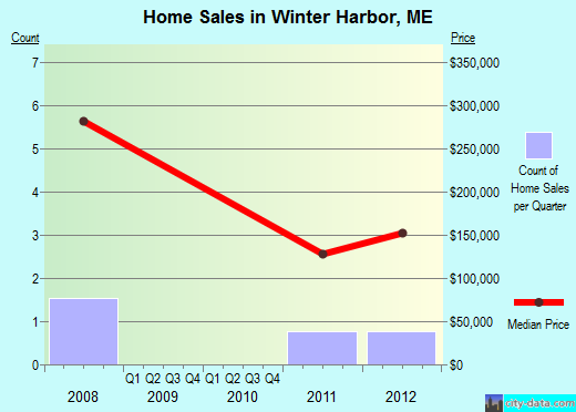 Winter Harbor,ME real estate house value index trend