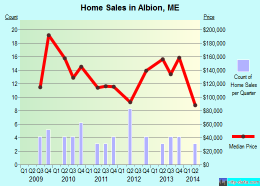 Albion,ME real estate house value index trend