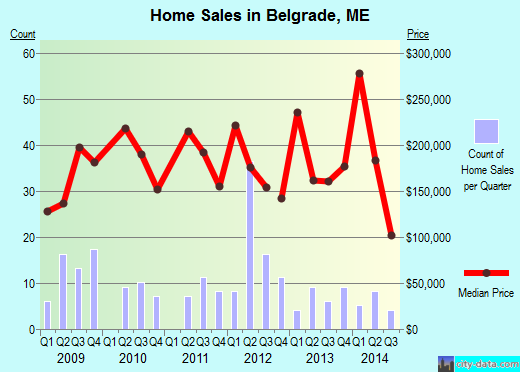 Belgrade,ME real estate house value index trend