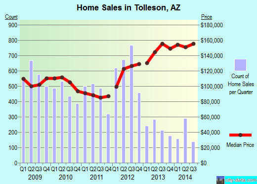 Tolleson,AZ real estate house value index trend