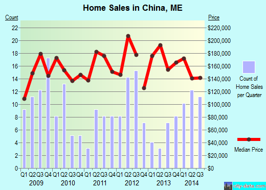China,ME real estate house value index trend