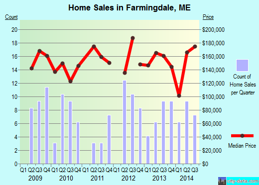 Farmingdale,ME real estate house value index trend