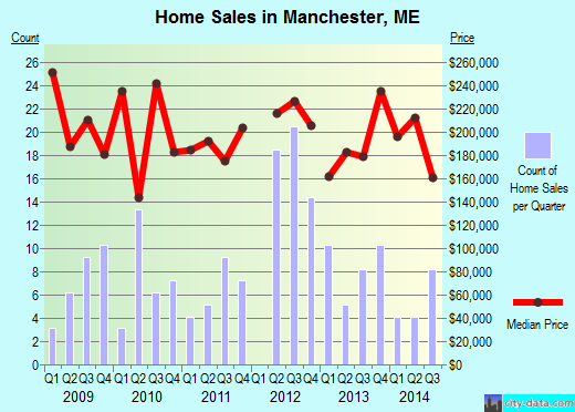 Manchester,ME real estate house value index trend