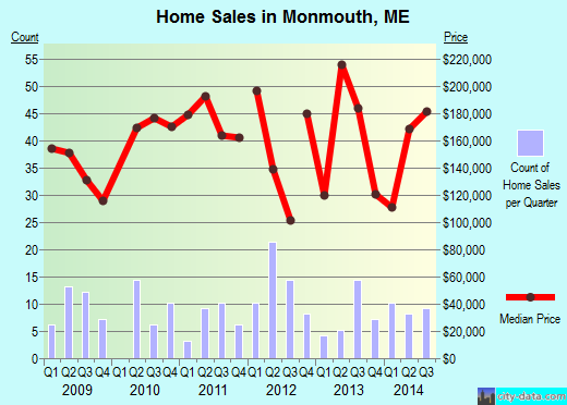 Monmouth,ME real estate house value index trend