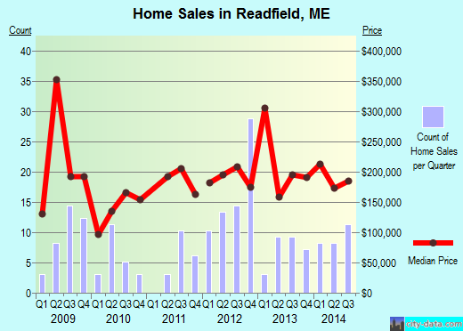 Readfield,ME real estate house value index trend