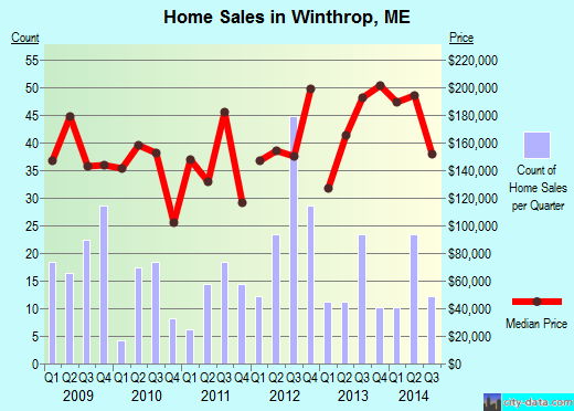Winthrop,ME real estate house value index trend