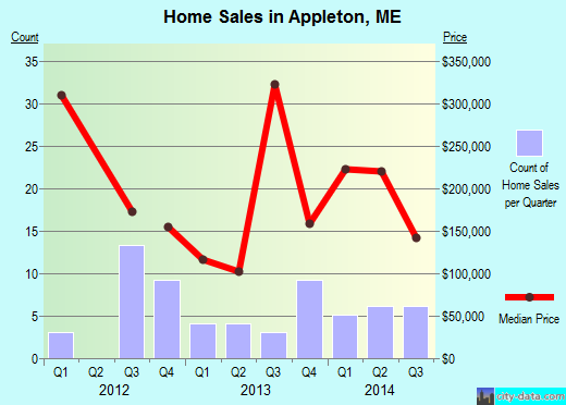 Appleton,ME real estate house value index trend