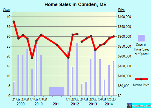 Camden,ME real estate house value index trend