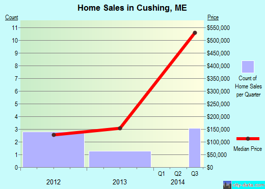 Cushing,ME real estate house value index trend
