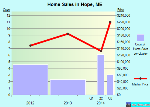 Hope,ME real estate house value index trend