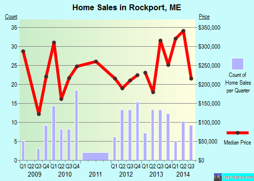 Rockport,ME real estate house value index trend