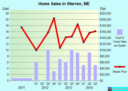 Warren,ME real estate house value index trend