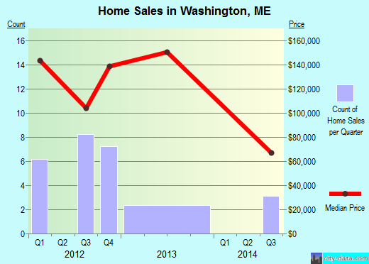Washington,ME real estate house value index trend