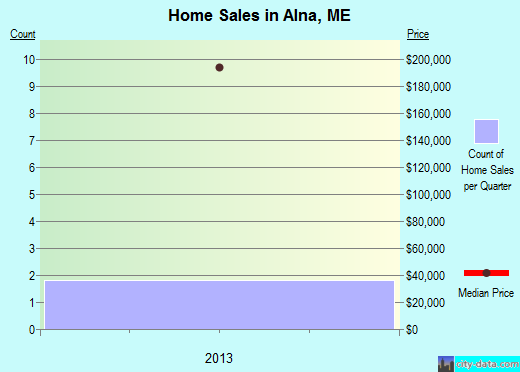 Alna,ME real estate house value index trend