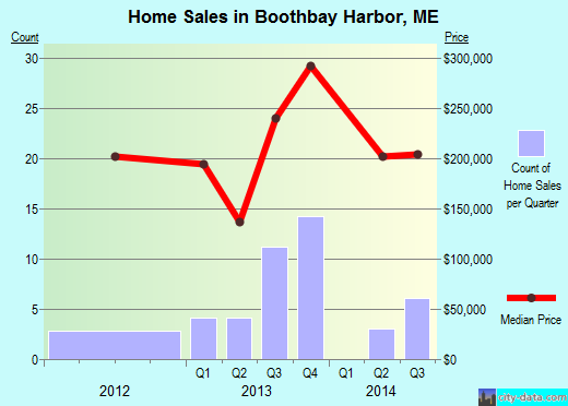 Boothbay Harbor,ME real estate house value index trend