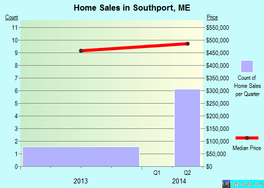 Southport,ME real estate house value index trend